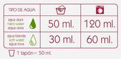 Dosificación detergente