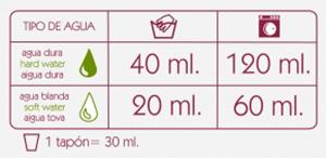 Dosificación detergente Vital