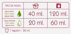 Dosificacion-jabón-de-coco-líquido-vital